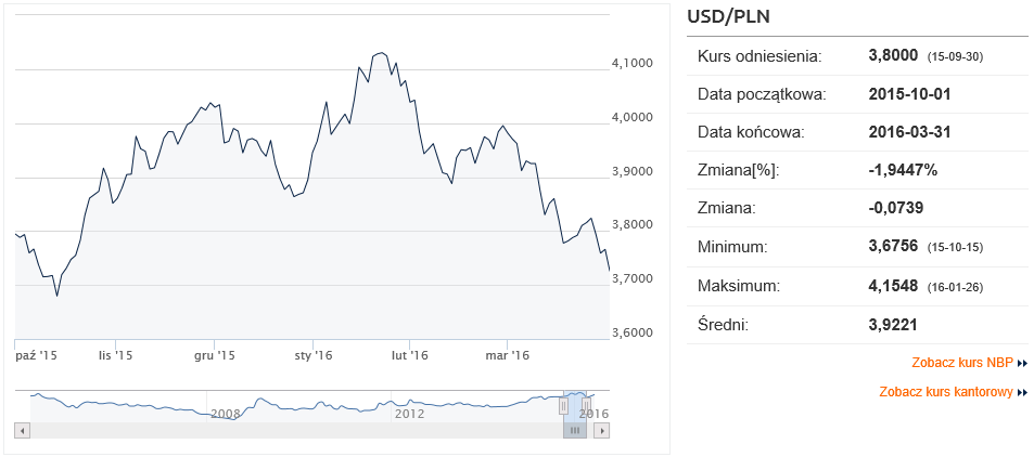 201510 FPP prognozy 6M USDPLN