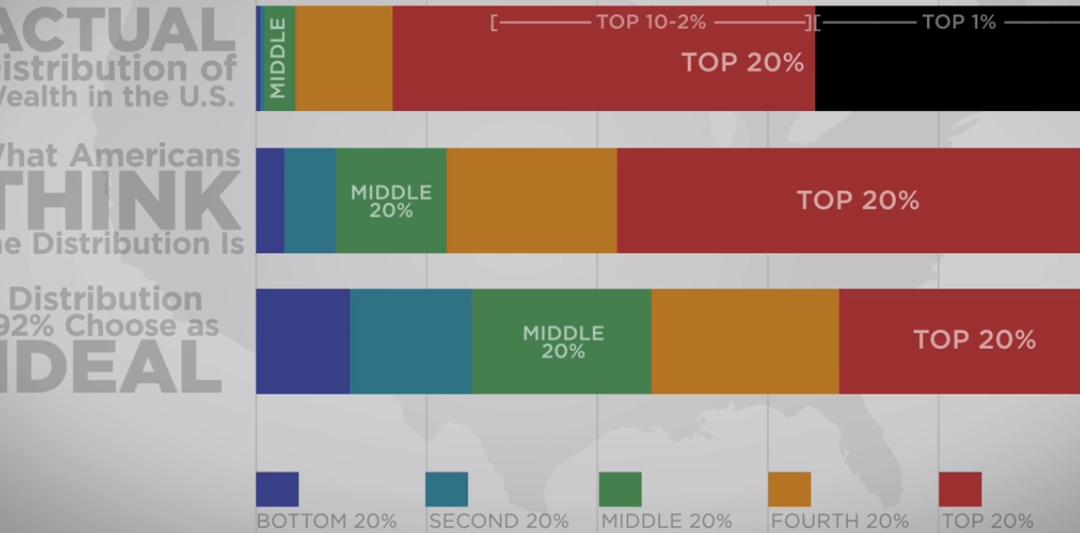 Harvard University: społeczna percepcja dystrybucji majątku