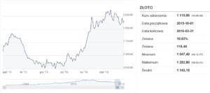 201510 FPP prognozy 6M złoto